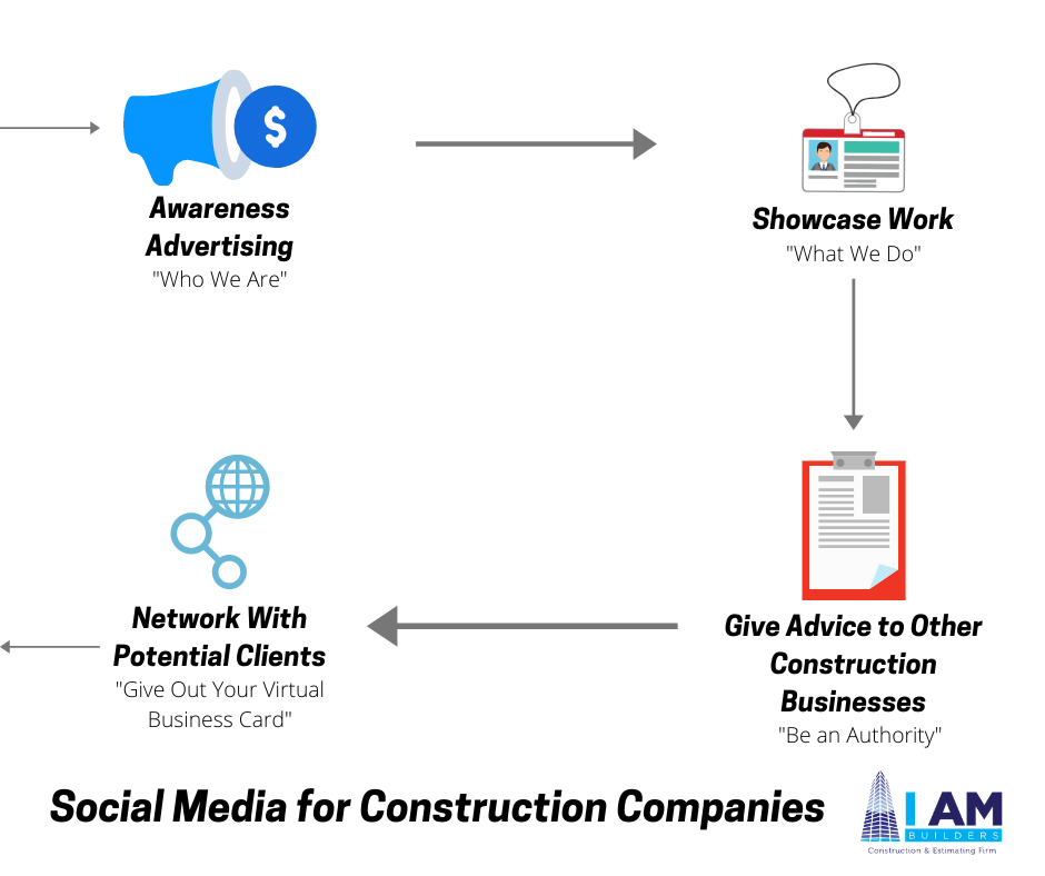 social media for construction companies