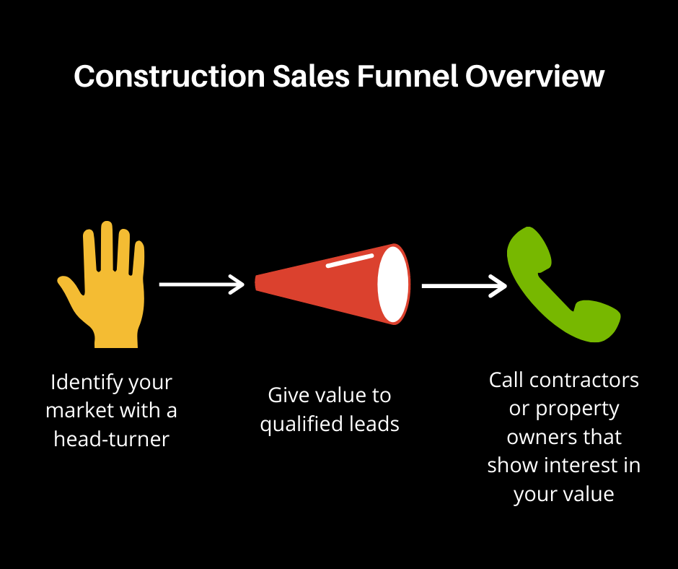 construction sales funnel overview